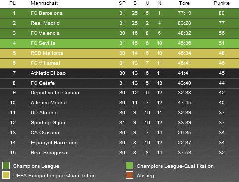 spanische liga tabelle