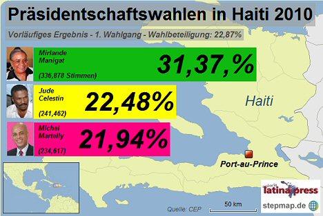 wahl-haiti2010