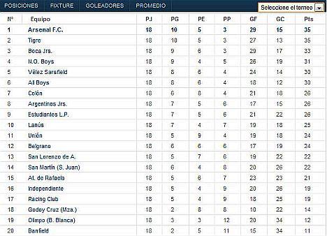 primera division argentinien
