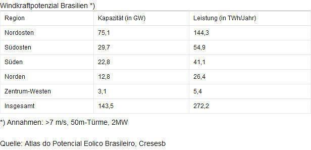 windkraftpotenzial