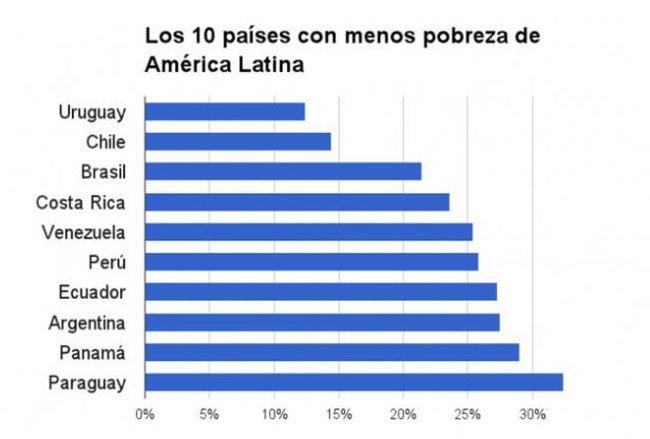 armut-lateinamerika