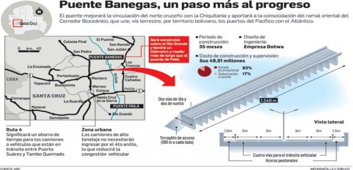 puentebanegas-bolivien
