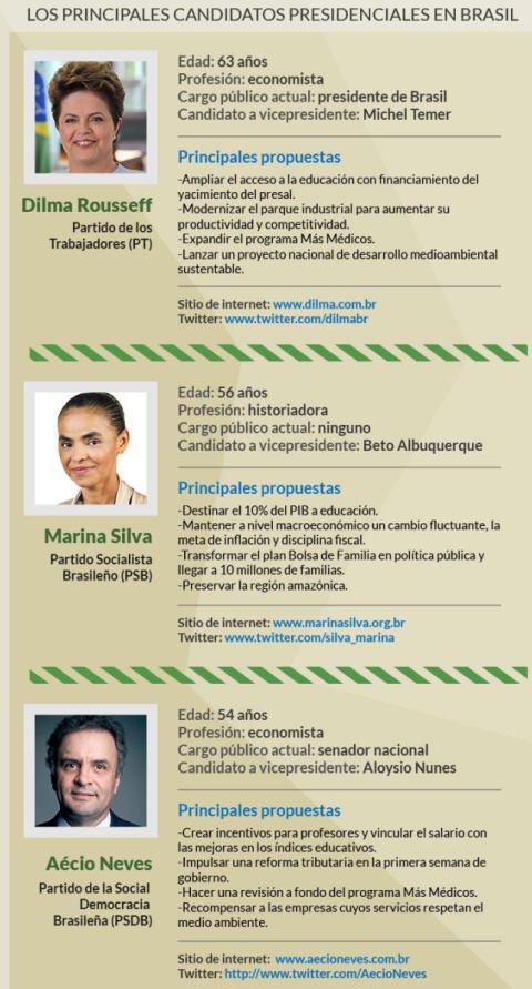 kandidaten-wahl-brasilien-oktober