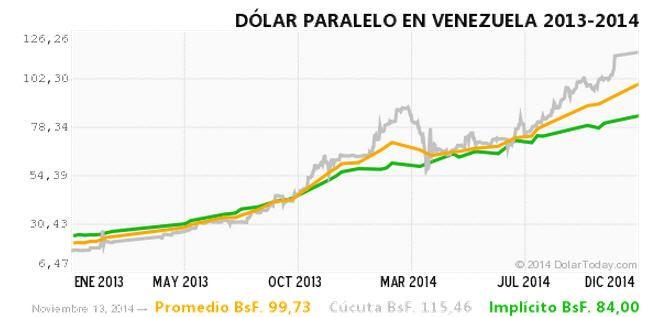 dolar-paralell-venezuela-krise-regime