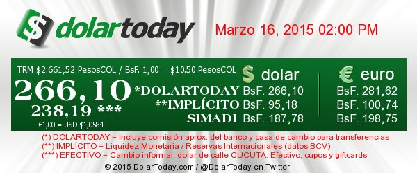 dolar-kurs-bolivar-venezuela-schwarzmarkt