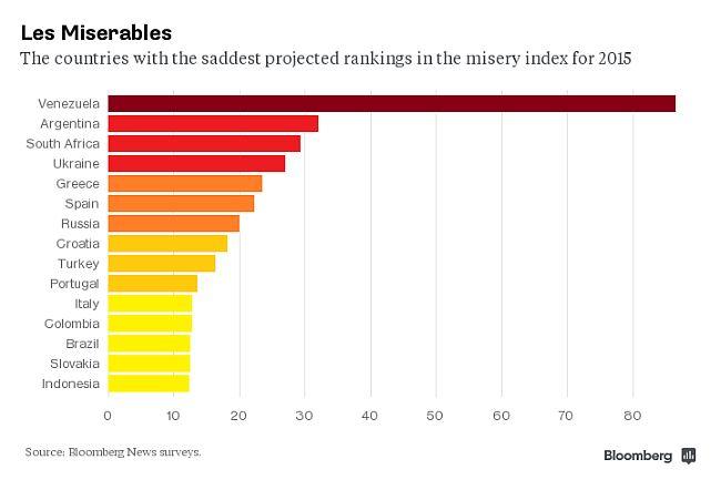 index-elend-bloomberg-argentinien-venezuela-volkswirtschaften-lateinamerika
