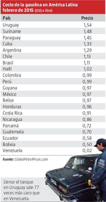 tankeninlateinamerika-teuer-billig