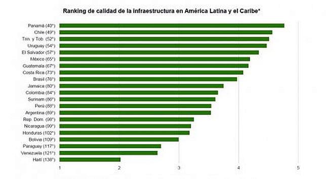 rangliste-infrastruktur-lateinamerika