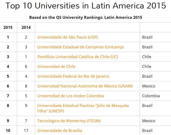uni-ranking-lateinamerika-brasilien-metropole