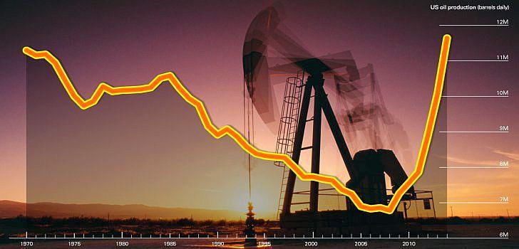 us-oil-production