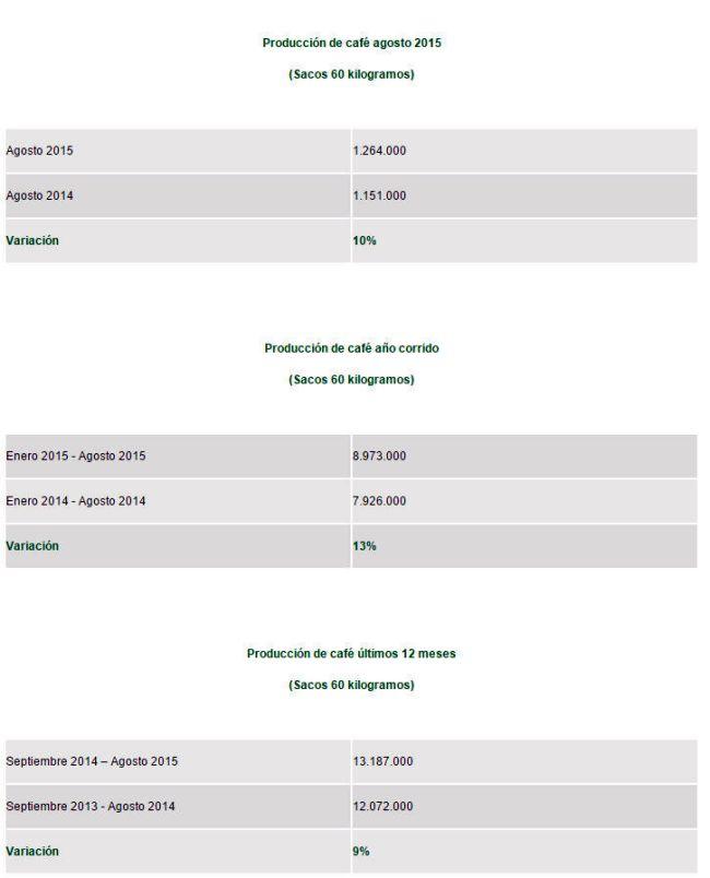 statistik-kaffee-kolumbien-arabica