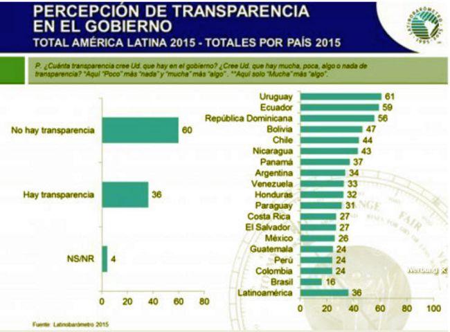 ranking-lateinamerika