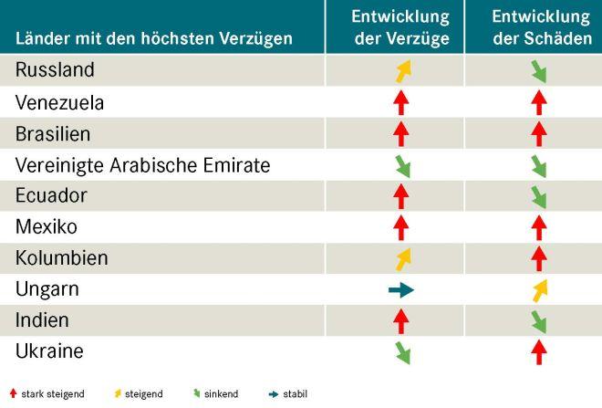 Grafik-Land-hoechsten-Schaeden