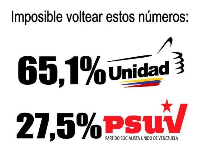 wahl-vorsprung-venezuela-parlamentswahlen-betrug-linke-korruption-verbrechen-inflation