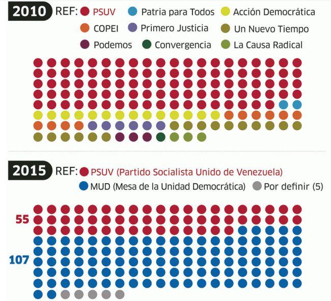 wahlen-vernichtet-sitze-parlament-mehrheit-chavismusniedergang
