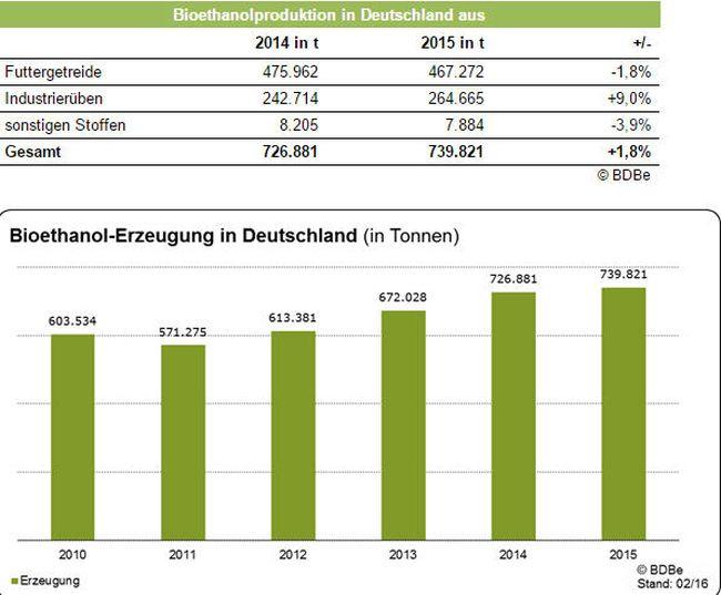 bioethanol produktion in deutschland 2015 weiter gestiegen latinapress nachrichten. Black Bedroom Furniture Sets. Home Design Ideas
